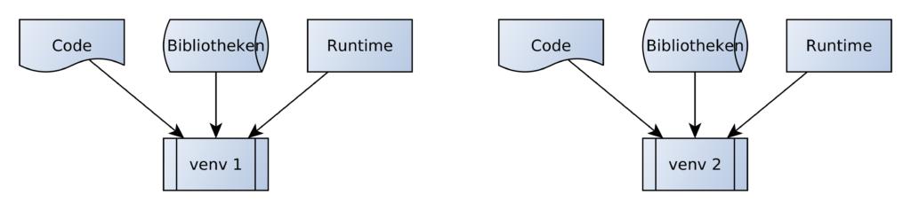 Python tutorial - Fig. 1: Virtual Environments isolate Python execution environments analogous to a container